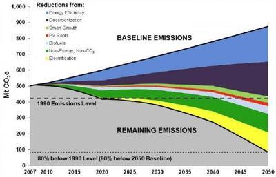 Reducir las emisiones para 2050