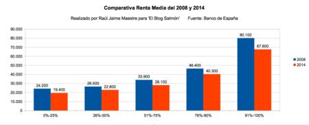 Renta Media 2008 A 2014