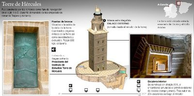 Visita virtual a la Torre de Hércules