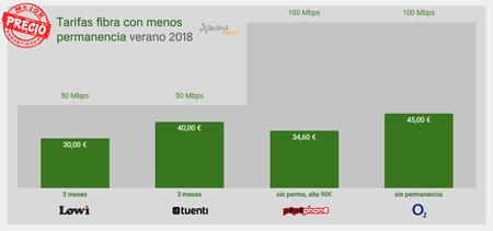 Comparativa Mejores Tarifas Fibra Barata Sin Movil 2018