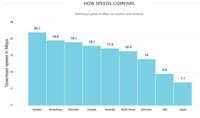 ¿Qué país tiene las redes de conectividad LTE más rápidas?
