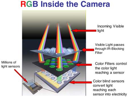 Camera Sensor80d88fd0f2f34861af686dfa9941e1bc