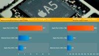 La GPU del iPad 2 al descubierto, arrasando con la competencia