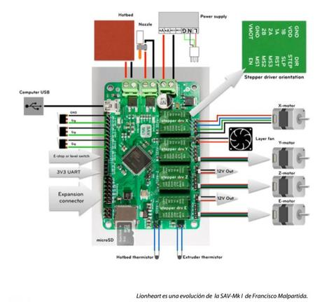 Controladora para impresoras 3D Lionheart 3D