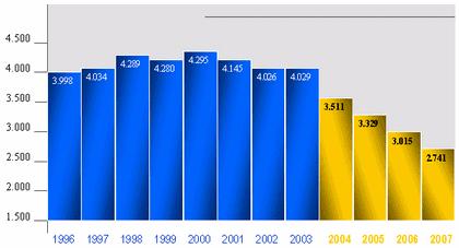 Accidentalidad en España (1996-2007)