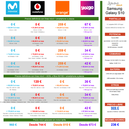 Comparativa Precios Samsung Galaxy S10 Con Movistar Vodafone Orange Yoigo