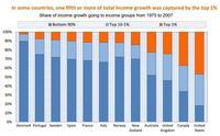 Hay desigualdad de ingresos y de riqueza, según la OCDE