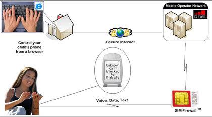 Kidsafe, controla el móvil de tus hijos desde el navegador