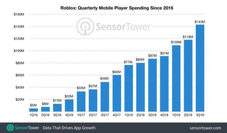 Roblox One Billion Revenue