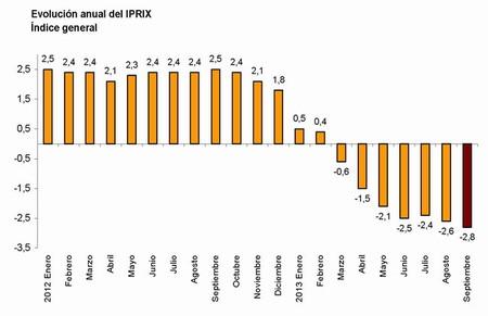 Evolución anual IPREX