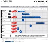 Nuevos objetivos Olympus para Micro Cuatro Tercios hasta 2011