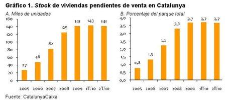 Cataluña: 141.000 viviendas en venta que tardarán 16 años en absorberse