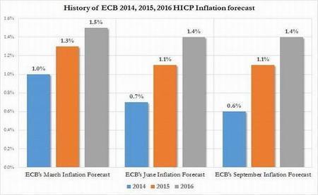 Pruebas de estrés del BCE no tomaron en cuenta el escenario deflacionario