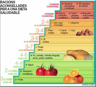 Mejora tu estado físico y tu salud racionando las comidas