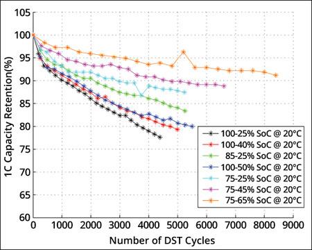 Degradacion Bateria Coche Electrico