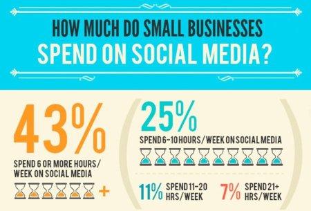 ¿Qué hacen los pequeños comercios en las redes sociales?, la infografía de la semana