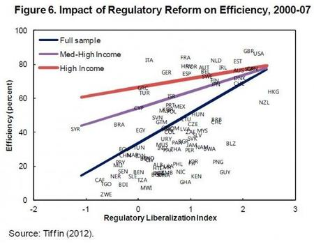 imf-impact-of-regulatory-reform-on-efficiency-2000-2007.jpg
