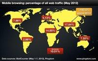 El tráfico desde dispositivos móviles supera por primera vez el 10% del total