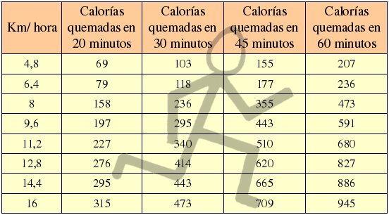 cuantas calorias quema andar una hora