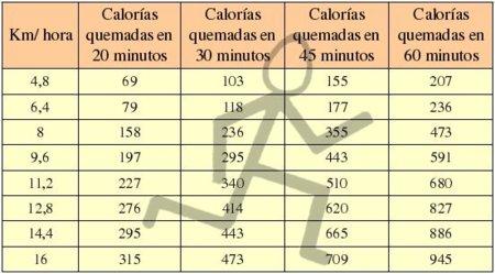 ¿Cuántas calorías quemas corriendo?