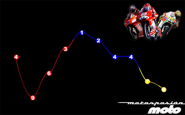 Progesión Ducati MotoGP