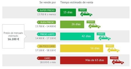 AutoUncle presenta un nuevo método gratuito de tasación de coches online