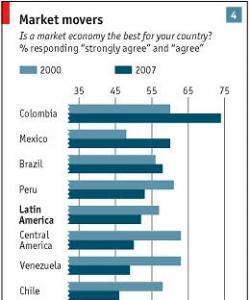 Muchos latinoamericanos quieren de papá estado