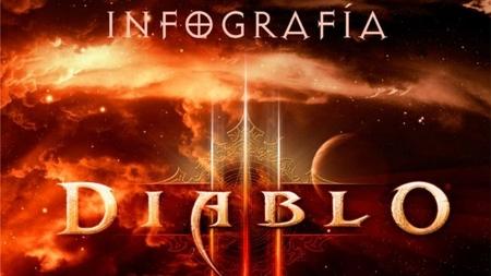 Imagen de la semana: completa infografía sobre la saga 'Diablo'