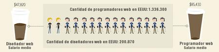 Sueldo de desarrolladores y programadores web en EEUU