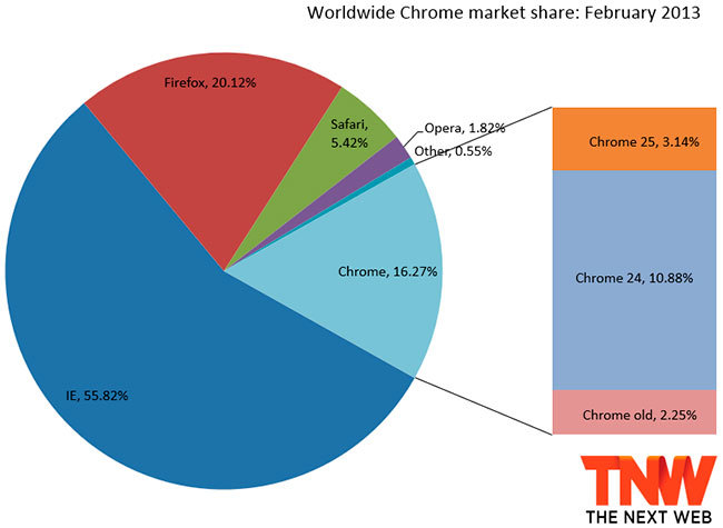 Worldwide Chrome market share