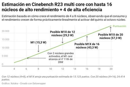 M1x Estimacion
