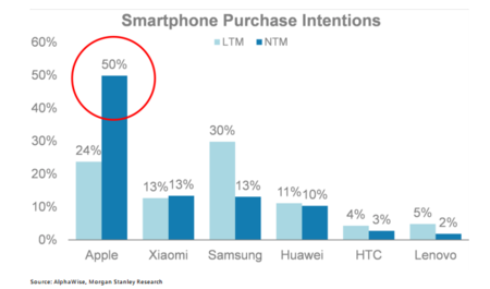 Apple Katy Huberty China Iphone Purchase Intentions