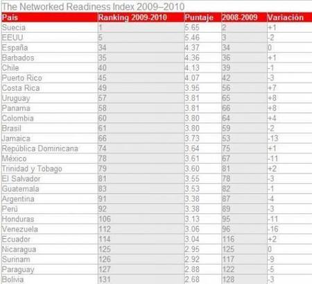 La lista de los países más tecnológicos no incluye España