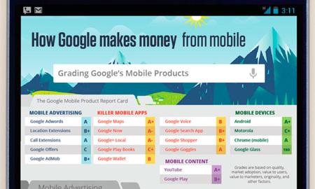 Cómo Google hace dinero con los móviles, la imagen de la semana