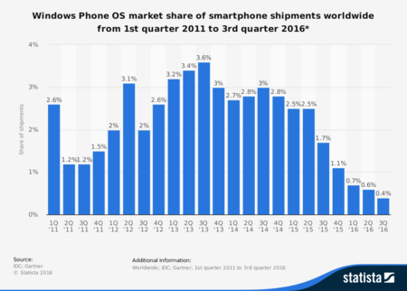 Statistic Id236034 Windows Mobile Global Smartphone Os Market Share 2011 2016