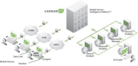 Carrier IQ 4
