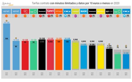 Tarifas Contrato Con Minutos Ilimitados Y Datos Por 10 Euros O Menos En 2020