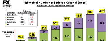 Este gráfico demuestra lo mucho que servicios como Netflix o Amazon Video están revolucionado el mundo de las series de televisión