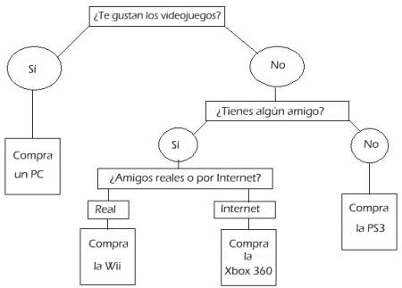 ¿Qué plataforma de juegos comprar?