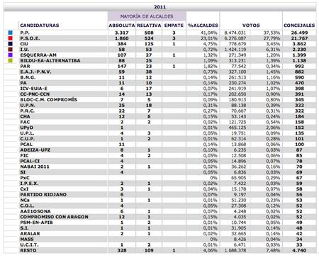 31,5 millones de euros en subvenciones a los partidos políticos por las elecciones locales