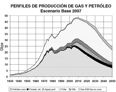 Pico de produccion de gas natural y petroleo 2007