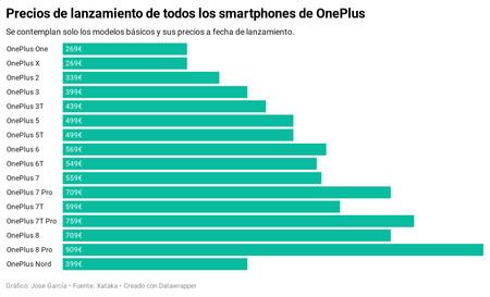 Precios Oneplus