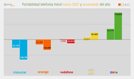 Portabilidad Telefonia Movil Marzo 2021 Y Acumulado Del Ano