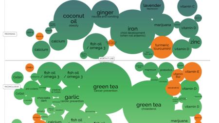 Qué complementos alimenticios funcionan de verdad y cuáles no, en un estupendo gráfico