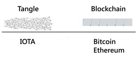 Resultado de imagen de tangle iota