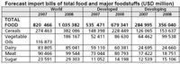Estudio sobre los precios de la alimentación