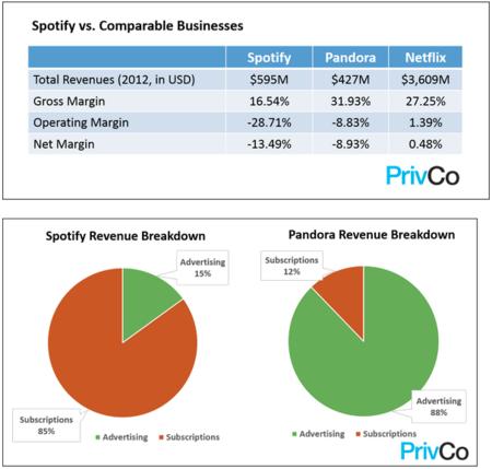 Spotify: ingresos crecen a un 130% anual pero las pérdidas son ya de 200 millones de dólares