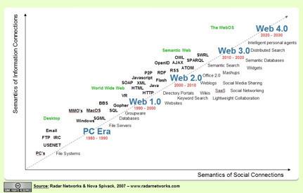 Mapa con la cronología de la Web