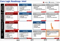 Intel Atom en 22 nanómetros: Valley View