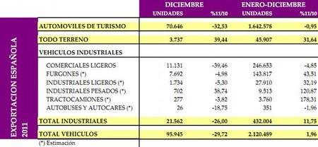 exportacion-espaniola-2011.jpg